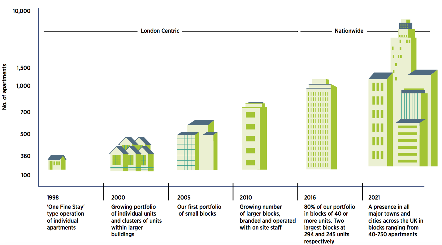 graph showing growth in number of apartments in UK